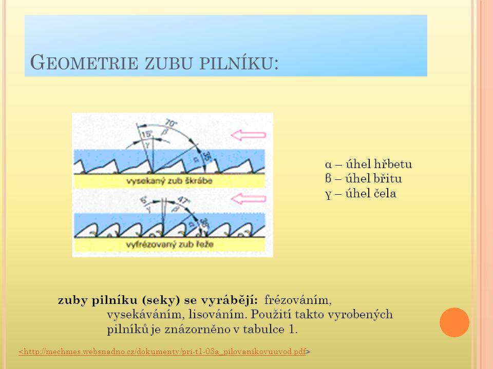 G EOMETRIE ZUBU PILNÍKU : α – úhel hřbetu β – úhel břitu γ – úhel čela zuby pilníku (seky) se vyrábějí: frézováním, vysekáváním, lisováním. Použití ta