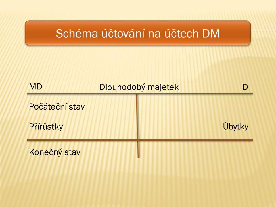 DDlouhodobý majetek Konečný stav MD Počáteční stav Úbytky Přírůstky