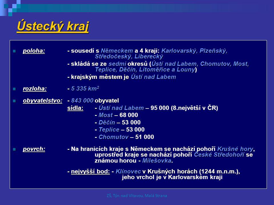 Ústecký kraj poloha:- NěmeckemKarlovarský, Plzeňský, Středočeský, Liberecký poloha:- sousedí s Německem a 4 kraji: Karlovarský, Plzeňský, Středočeský, Liberecký - sedmi Ústí nad Labem, Chomutov, Most, Teplice, Děčín, Litoměřice a Louny - skládá se ze sedmi okresů (Ústí nad Labem, Chomutov, Most, Teplice, Děčín, Litoměřice a Louny) - krajským městem je Ústí nad Labem rozloha: - 5 335 km 2 rozloha: - 5 335 km 2 obyvatelstvo:- 843 000 obyvatel obyvatelstvo:- 843 000 obyvatel sídla:- Ústí nad Labem sídla:- Ústí nad Labem – 95 000 (8.největší v ČR) Most - Most – 68 000 Děčín - Děčín – 53 000 Teplice - Teplice – 53 000 Chomutov - Chomutov – 51 000 povrch:- Krušné hory České Středohoří Milešovka povrch:- Na hranicích kraje s Německem se nachází pohoří Krušné hory, uprostřed kraje se nachází pohoří České Středohoří se známou horou - Milešovka.