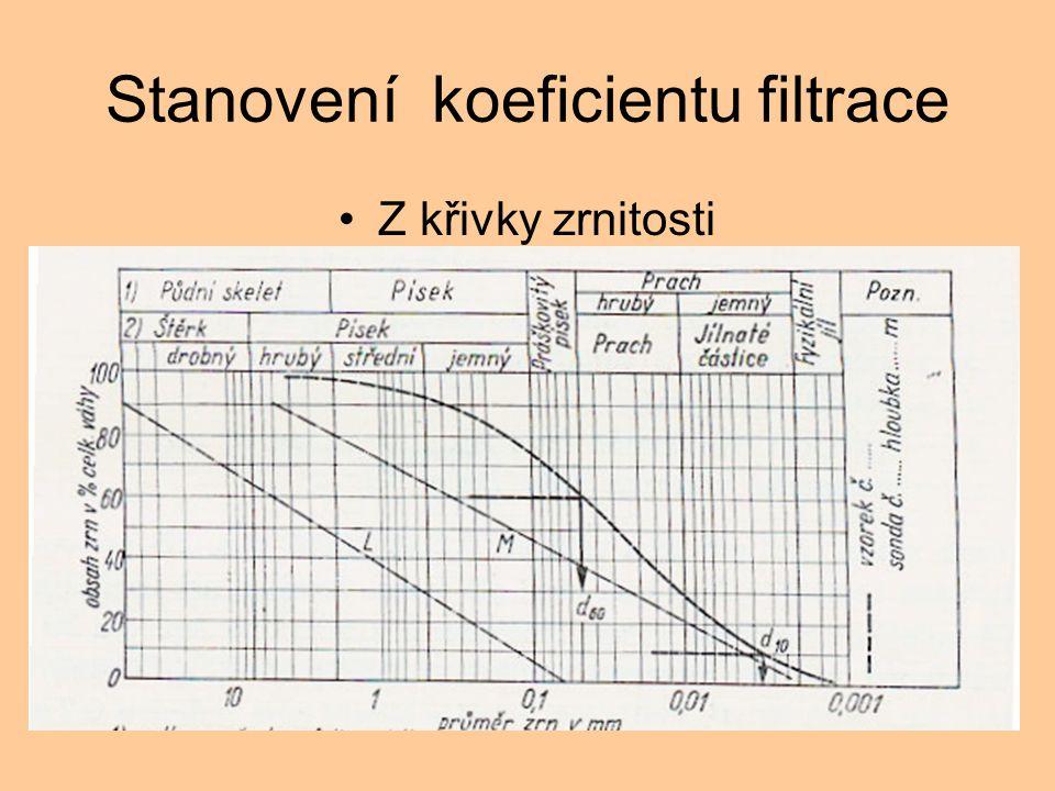 Stanovení koeficientu filtrace Z křivky zrnitosti