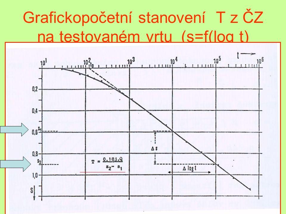 Grafickopočetní stanovení T z ČZ na testovaném vrtu (s=f(log t)