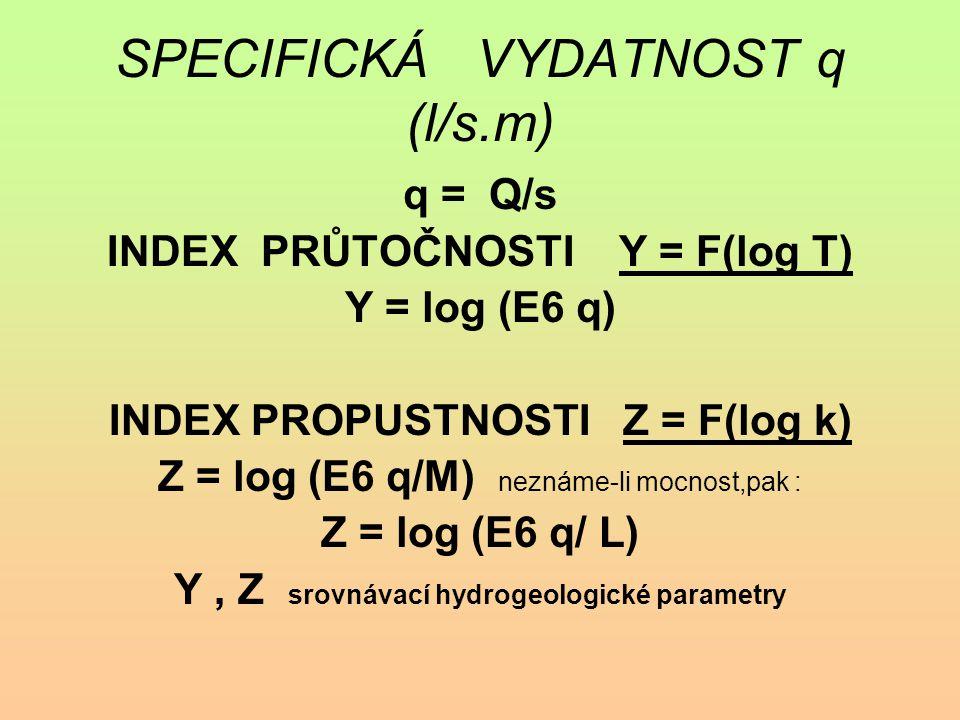 SPECIFICKÁ VYDATNOST q (l/s.m) q = Q/s INDEX PRŮTOČNOSTI Y = F(log T) Y = log (E6 q) INDEX PROPUSTNOSTI Z = F(log k) Z = log (E6 q/M) neznáme-li mocno