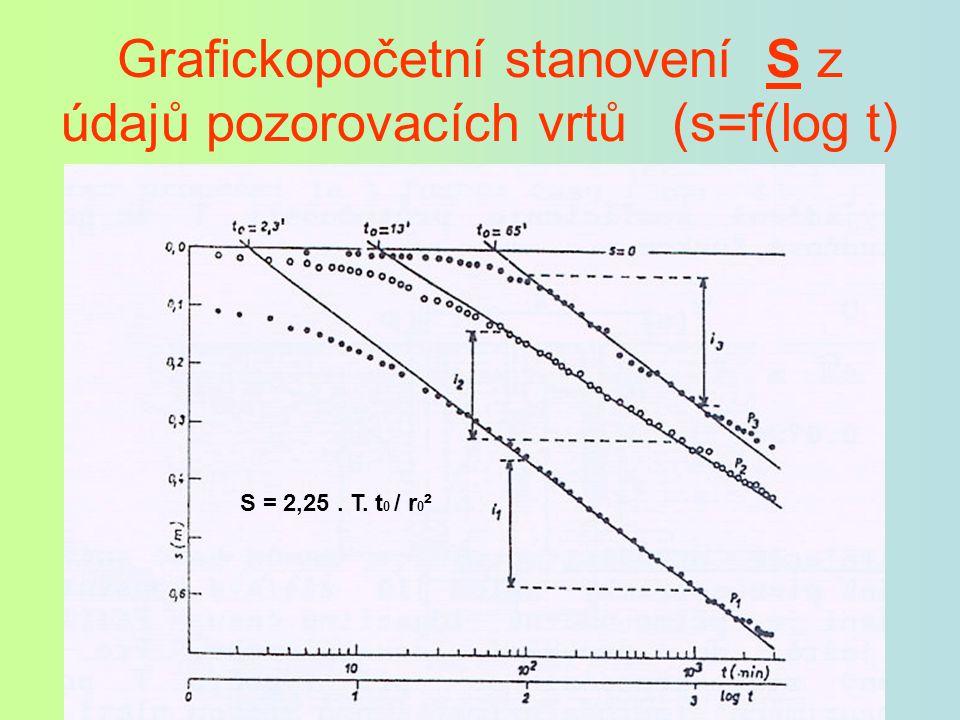 Grafickopočetní stanovení S z údajů pozorovacích vrtů (s=f(log t) S = 2,25. T. t 0 / r 0 ²