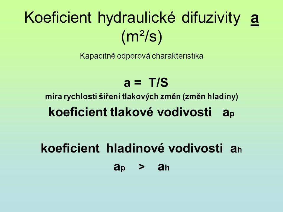 Koeficient hydraulické difuzivity a (m²/s) Kapacitně odporová charakteristika a = T/S míra rychlosti šíření tlakových změn (změn hladiny) koeficient t