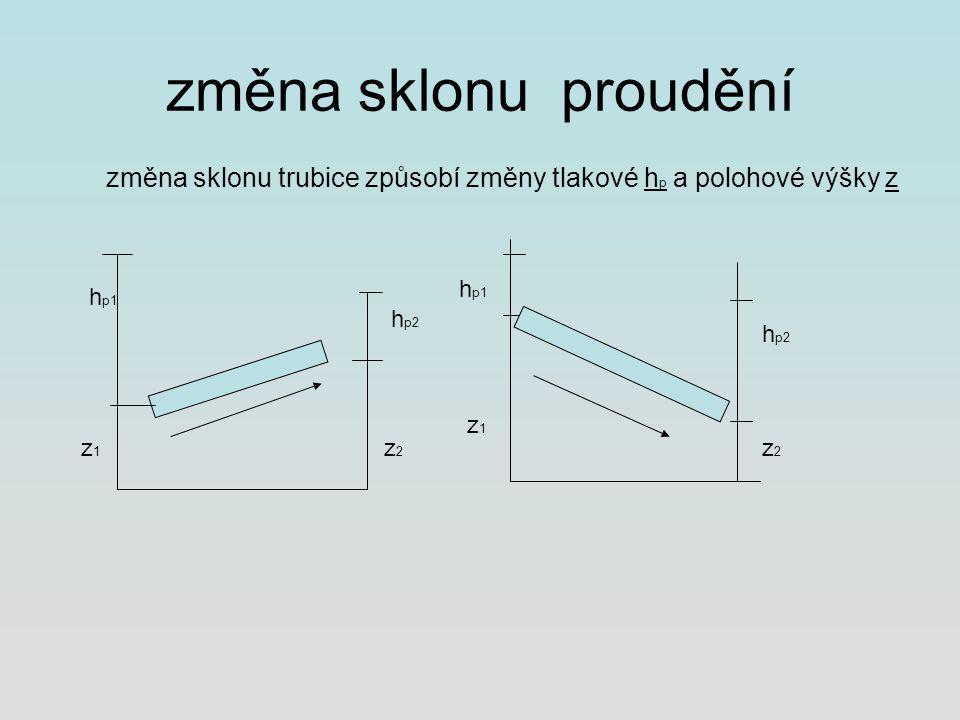 změna sklonu proudění změna sklonu trubice způsobí změny tlakové h p a polohové výšky z z1z1 h p1 h p2 z2z2 h p1 z1z1 h p2 z2z2