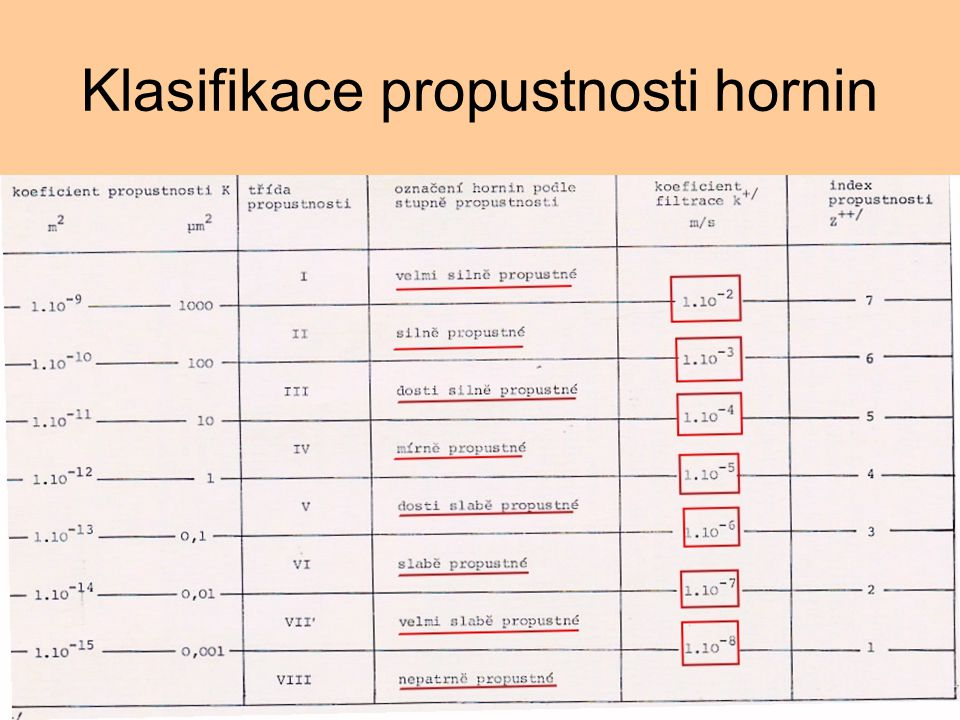Klasifikace propustnosti hornin