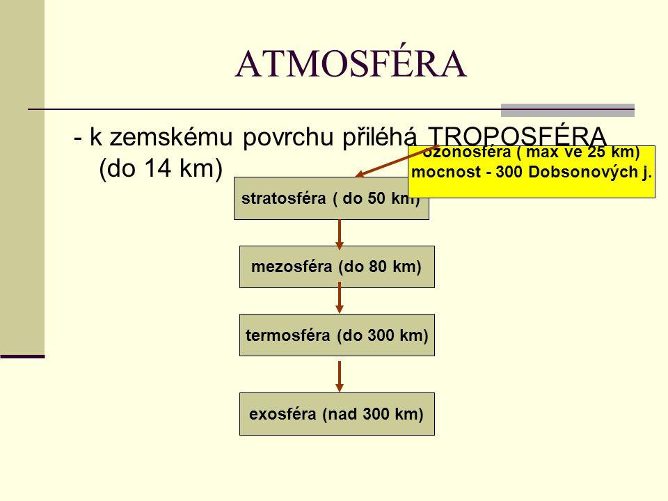 ATMOSFÉRA - k zemskému povrchu přiléhá TROPOSFÉRA (do 14 km) stratosféra ( do 50 km) mezosféra (do 80 km) termosféra (do 300 km) exosféra (nad 300 km)