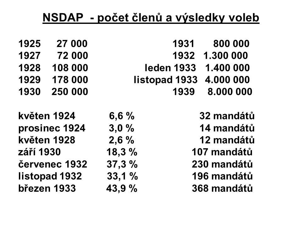 NSDAP - počet členů a výsledky voleb 1925 27 000 1931 800 000 1927 72 000 1932 1.300 000 1928 108 000 leden 1933 1.400 000 1929 178 000 listopad 1933 4.000 000 1930 250 000 1939 8.000 000 květen 1924 6,6 %32 mandátů prosinec 19243,0 %14 mandátů květen 19282,6 %12 mandátů září 1930 18,3 % 107 mandátů červenec 1932 37,3 % 230 mandátů listopad 1932 33,1 % 196 mandátů březen 1933 43,9 % 368 mandátů