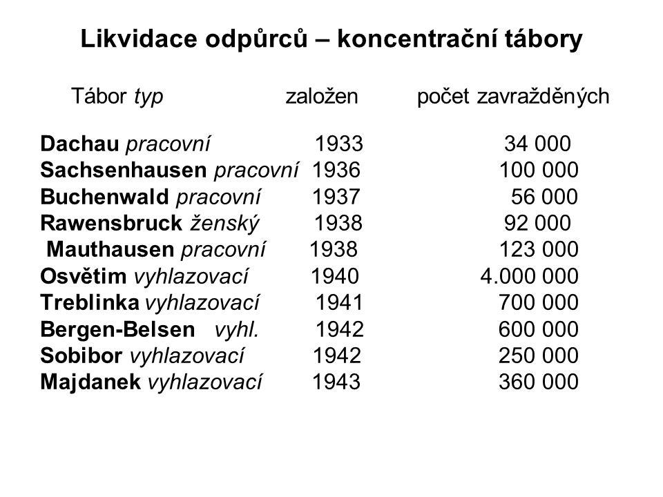 Likvidace odpůrců – koncentrační tábory Tábor typ založen počet zavražděných Dachau pracovní 193334 000 Sachsenhausen pracovní 1936 100 000 Buchenwald pracovní 1937 56 000 Rawensbruck ženský 193892 000 Mauthausen pracovní 1938 123 000 Osvětim vyhlazovací 1940 4.000 000 Treblinka vyhlazovací 1941 700 000 Bergen-Belsen vyhl.