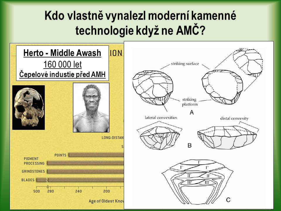 Kdo vlastně vynalezl moderní kamenné technologie když ne AMČ.