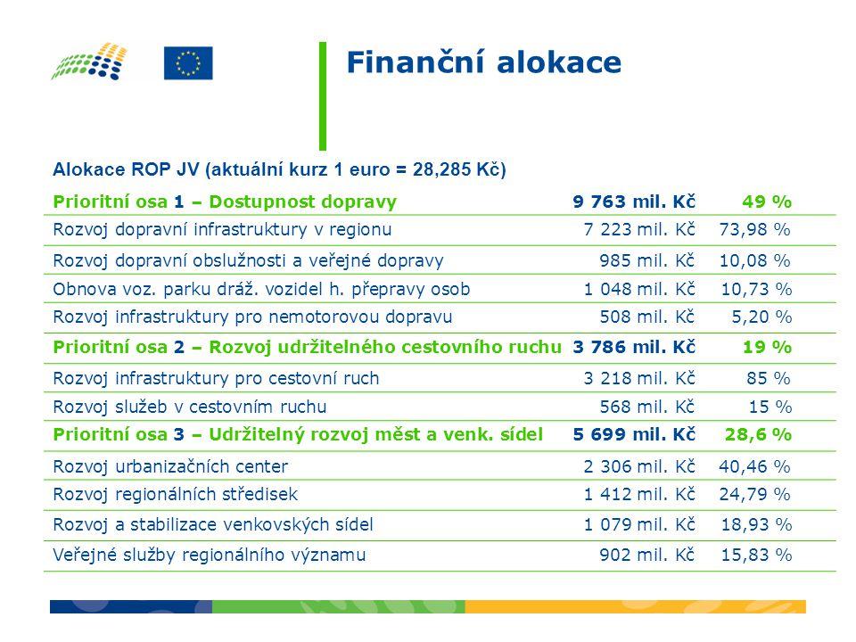 Finanční alokace Alokace ROP JV (aktuální kurz 1 euro = 28,285 Kč) Prioritní osa 1 – Dostupnost dopravy 9 763 mil. Kč 49 % Rozvoj dopravní infrastrukt