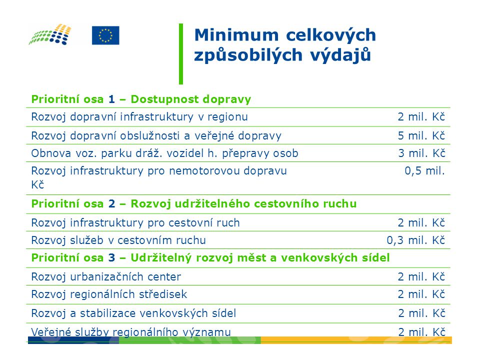 Minimum celkových způsobilých výdajů Prioritní osa 1 – Dostupnost dopravy Rozvoj dopravní infrastruktury v regionu 2 mil. Kč Rozvoj dopravní obslužnos