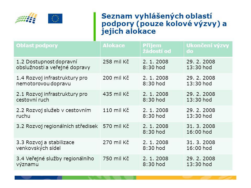 Seznam vyhlášených oblastí podpory (pouze kolové výzvy) a jejich alokace Oblast podporyAlokacePříjem žádostí od Ukončení výzvy do 1.2 Dostupnost dopra