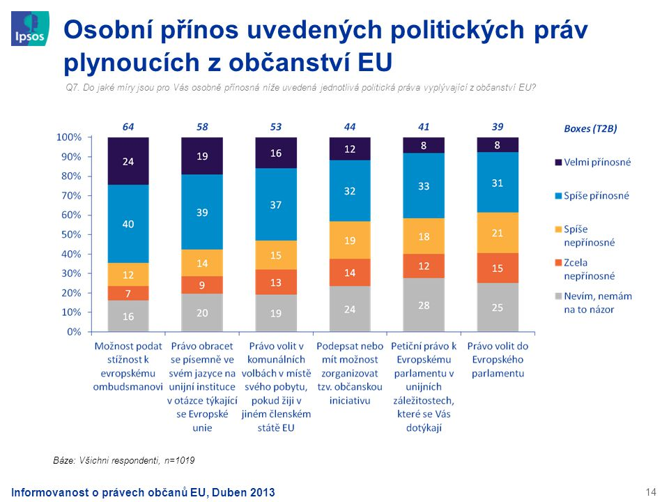 14 Osobní přínos uvedených politických práv plynoucích z občanství EU Q7. Do jaké míry jsou pro Vás osobně přínosná níže uvedená jednotlivá politická