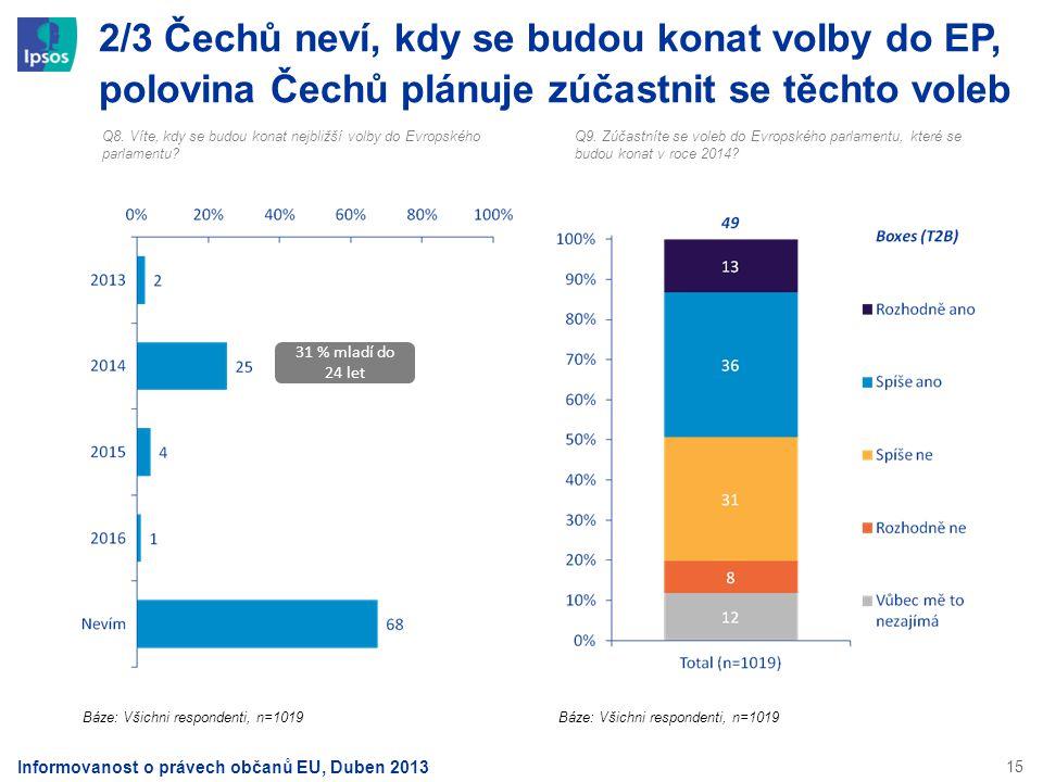 15 2/3 Čechů neví, kdy se budou konat volby do EP, polovina Čechů plánuje zúčastnit se těchto voleb Q8. Víte, kdy se budou konat nejbližší volby do Ev