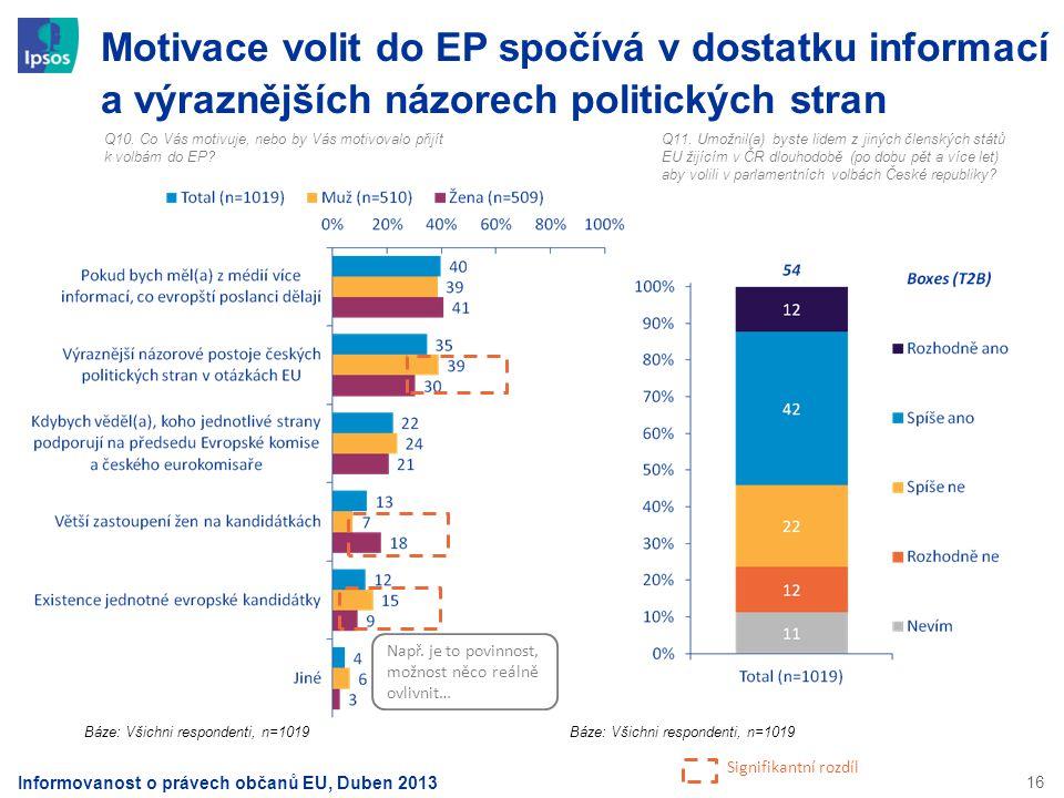 16 Motivace volit do EP spočívá v dostatku informací a výraznějších názorech politických stran Q10. Co Vás motivuje, nebo by Vás motivovalo přijít k v
