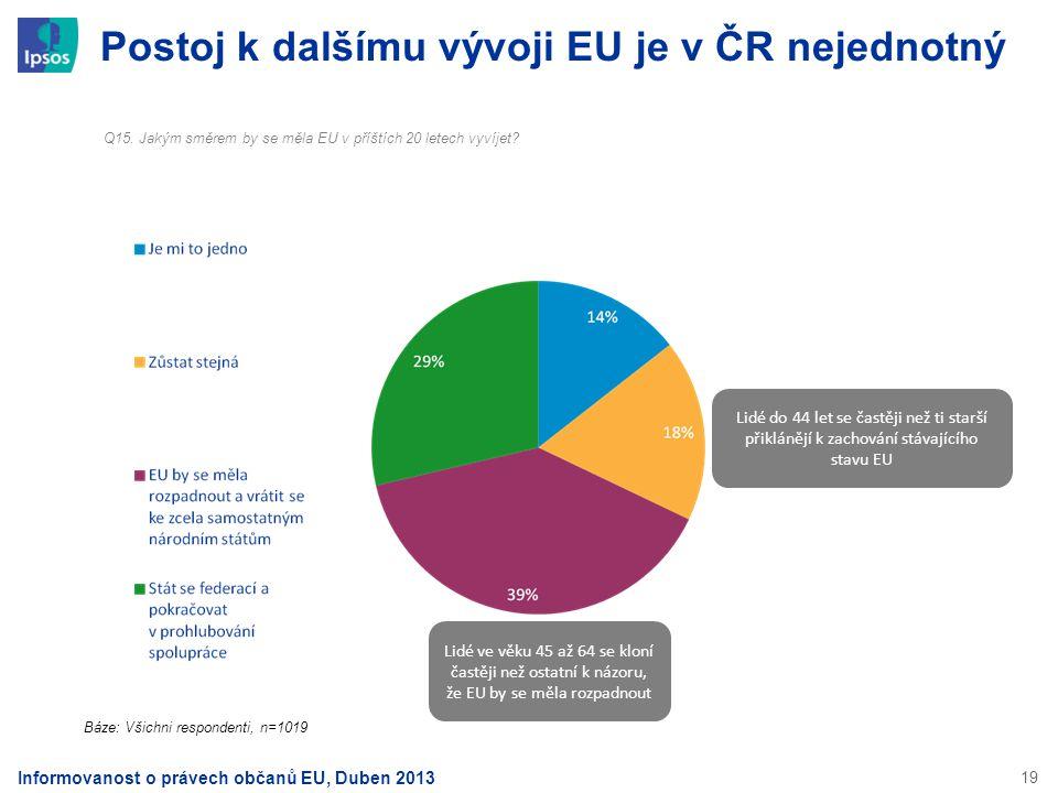 19 Postoj k dalšímu vývoji EU je v ČR nejednotný Q15. Jakým směrem by se měla EU v příštích 20 letech vyvíjet? Báze: Všichni respondenti, n=1019 Lidé