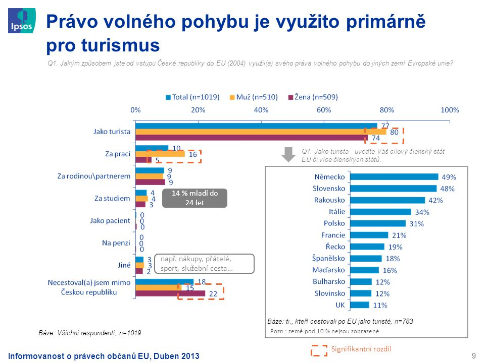 9 Právo volného pohybu je využito primárně pro turismus Q1. Jakým způsobem jste od vstupu České republiky do EU (2004) využil(a) svého práva volného p