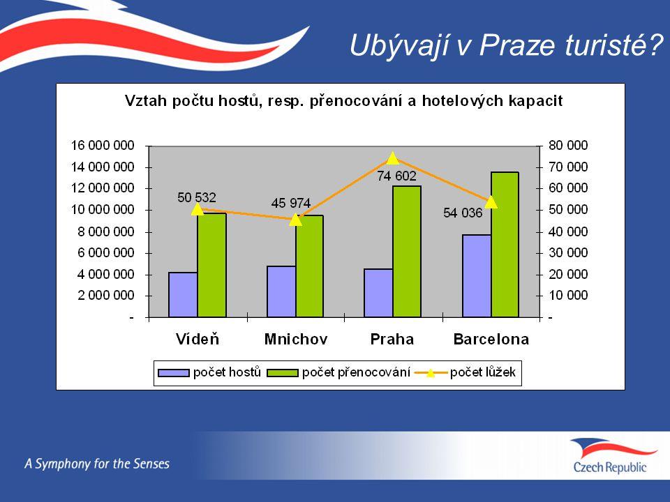 Ubývají v Praze turisté
