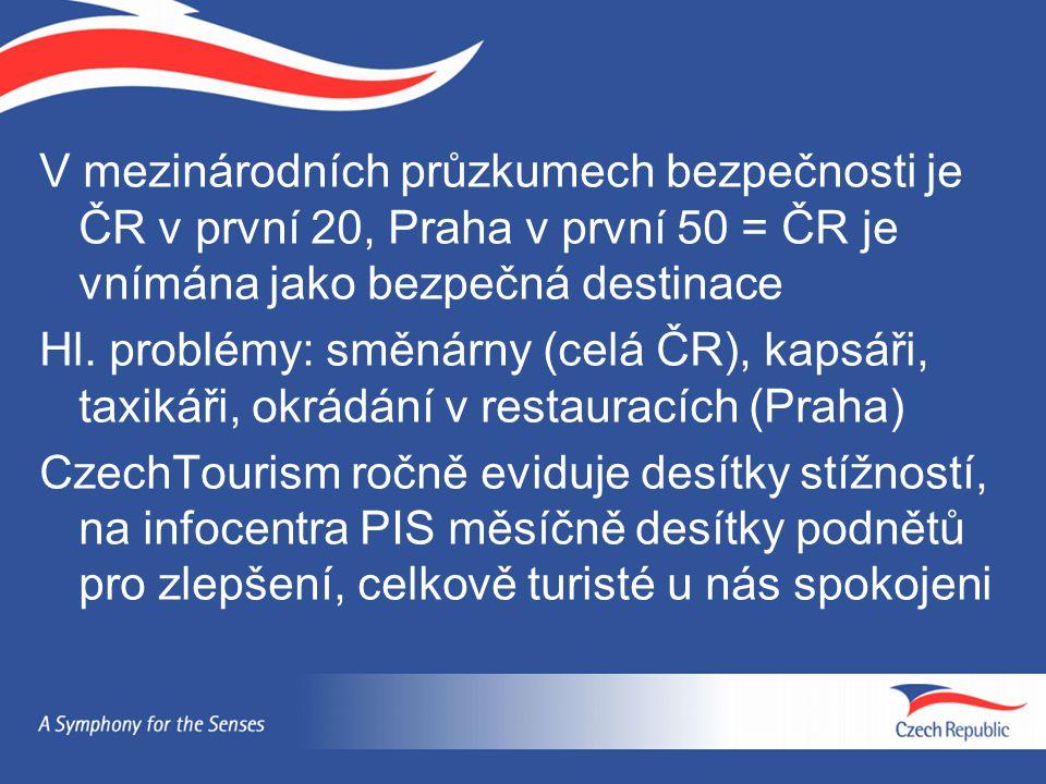 V mezinárodních průzkumech bezpečnosti je ČR v první 20, Praha v první 50 = ČR je vnímána jako bezpečná destinace Hl.