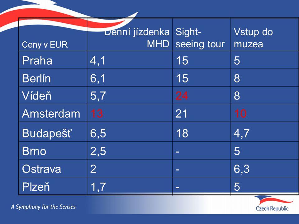Ceny v EUR Denní jízdenka MHD Sight- seeing tour Vstup do muzea Praha4,1155 Berlín6,1158 Vídeň5,7248 Amsterdam132110 Budapešť6,5184,7 Brno2,5-5 Ostrava2-6,3 Plzeň1,7-5