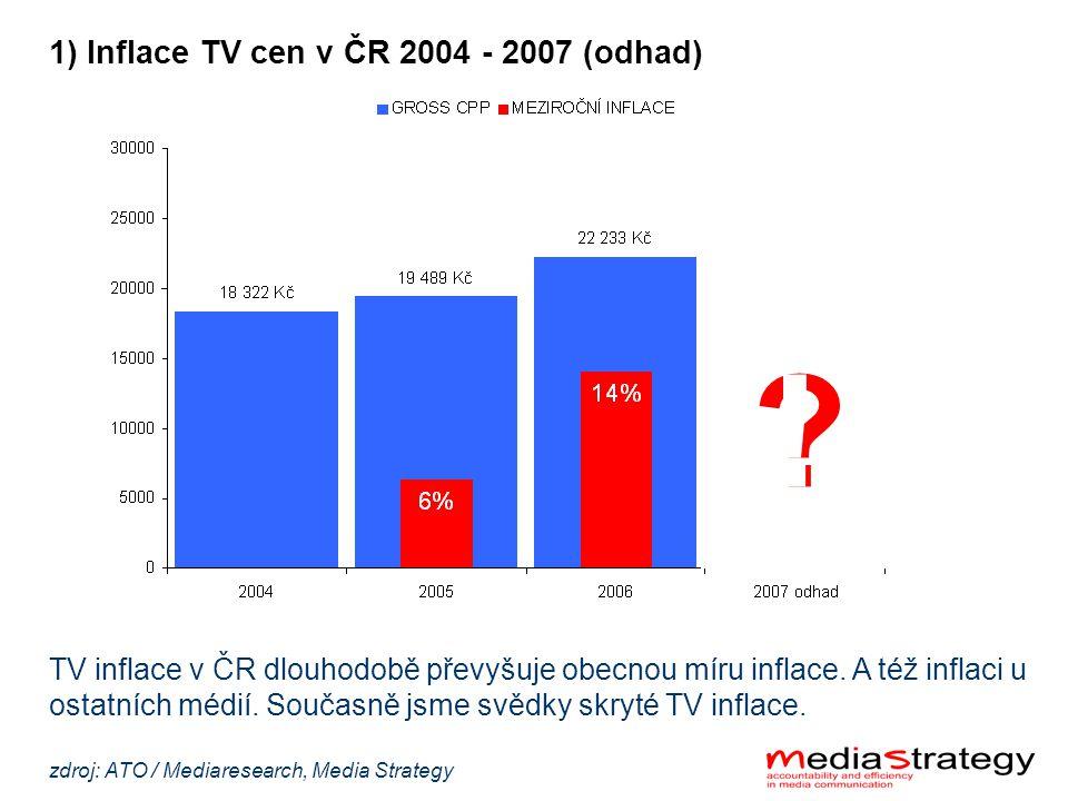 1) Inflace TV cen v ČR 2004 - 2007 (odhad) . min.