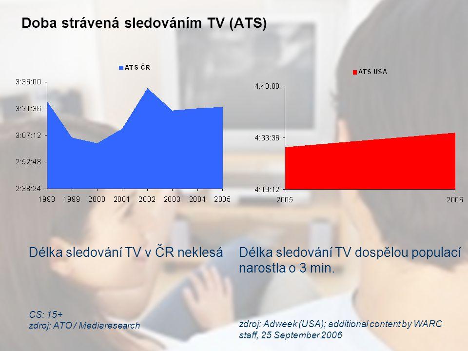 Doba strávená sledováním TV (ATS) Délka sledování TV v ČR neklesá CS: 15+ zdroj: ATO / Mediaresearch Délka sledování TV dospělou populací narostla o 3 min.