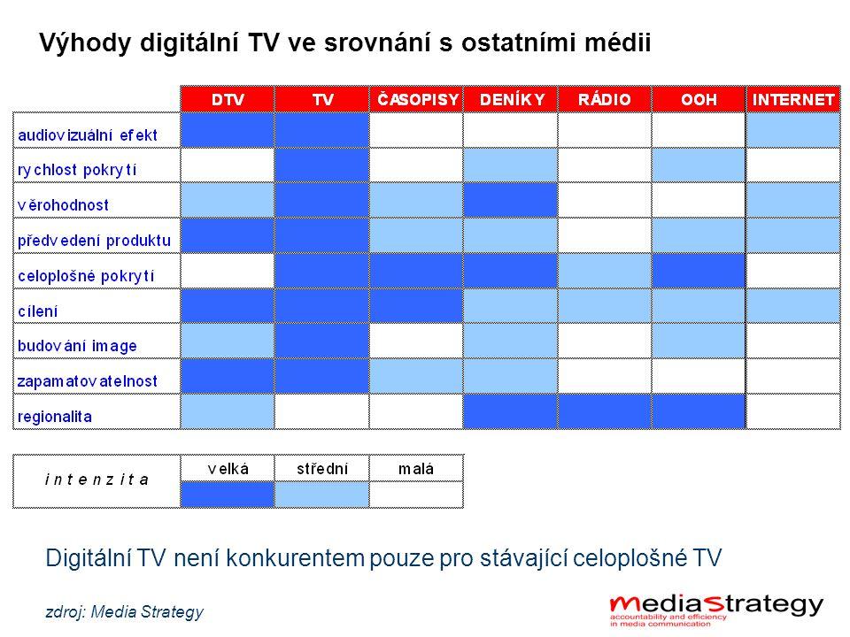 Digitální TV není konkurentem pouze pro stávající celoplošné TV zdroj: Media Strategy Výhody digitální TV ve srovnání s ostatními médii