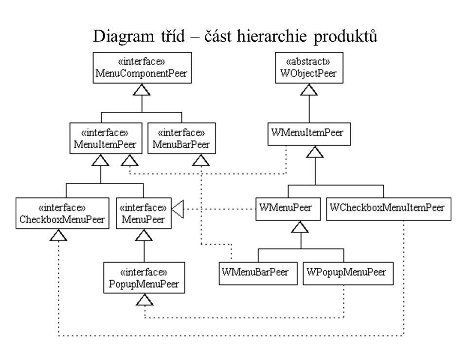 Diagram tříd – část hierarchie produktů