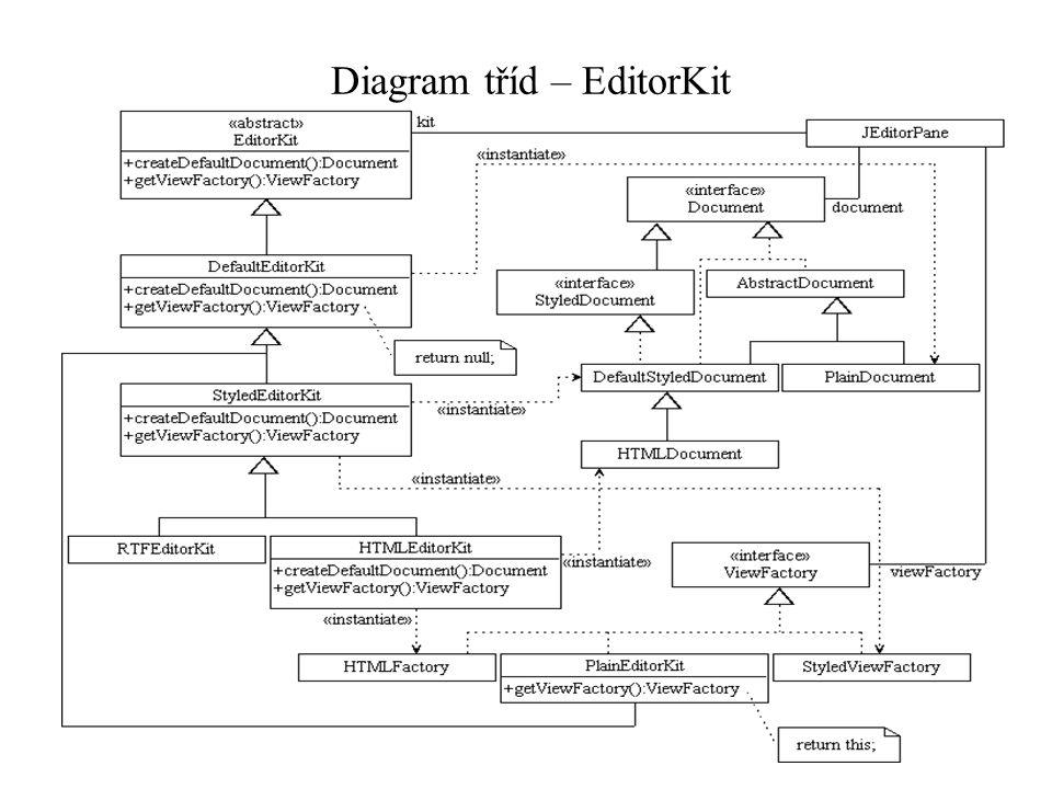 Diagram tříd – EditorKit