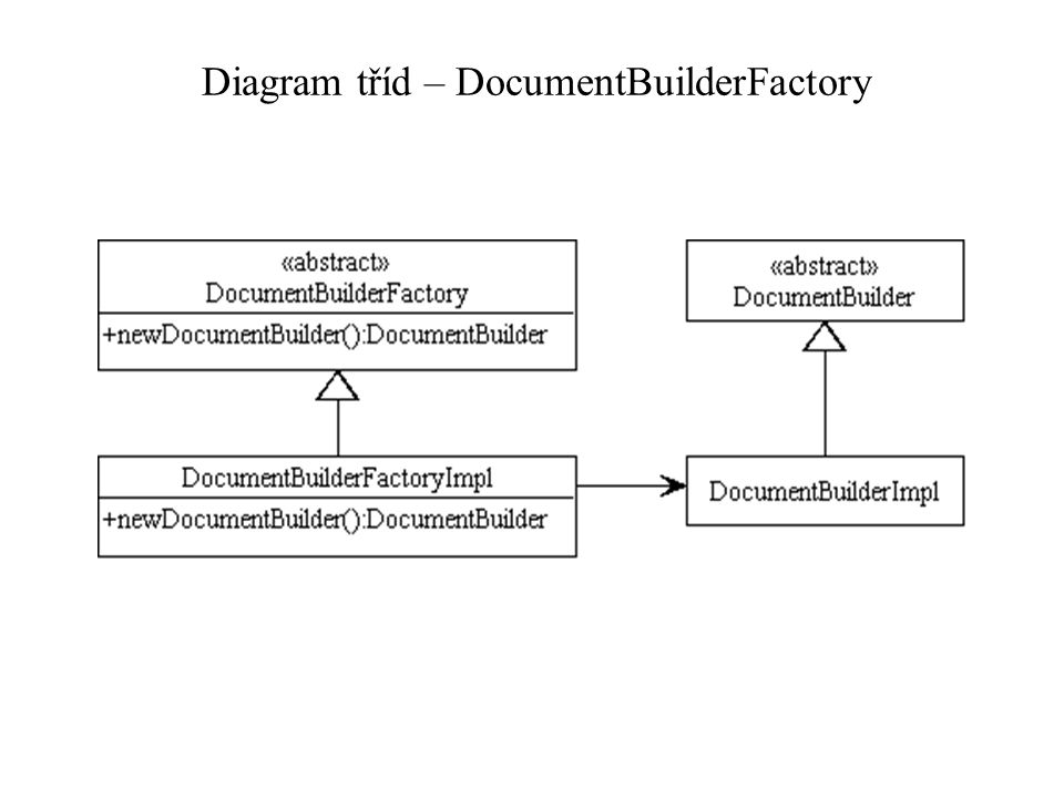 Diagram tříd – DocumentBuilderFactory