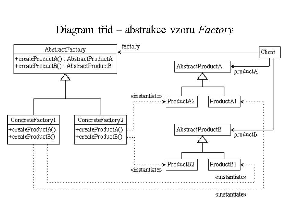 Diagram tříd – abstrakce vzoru Factory