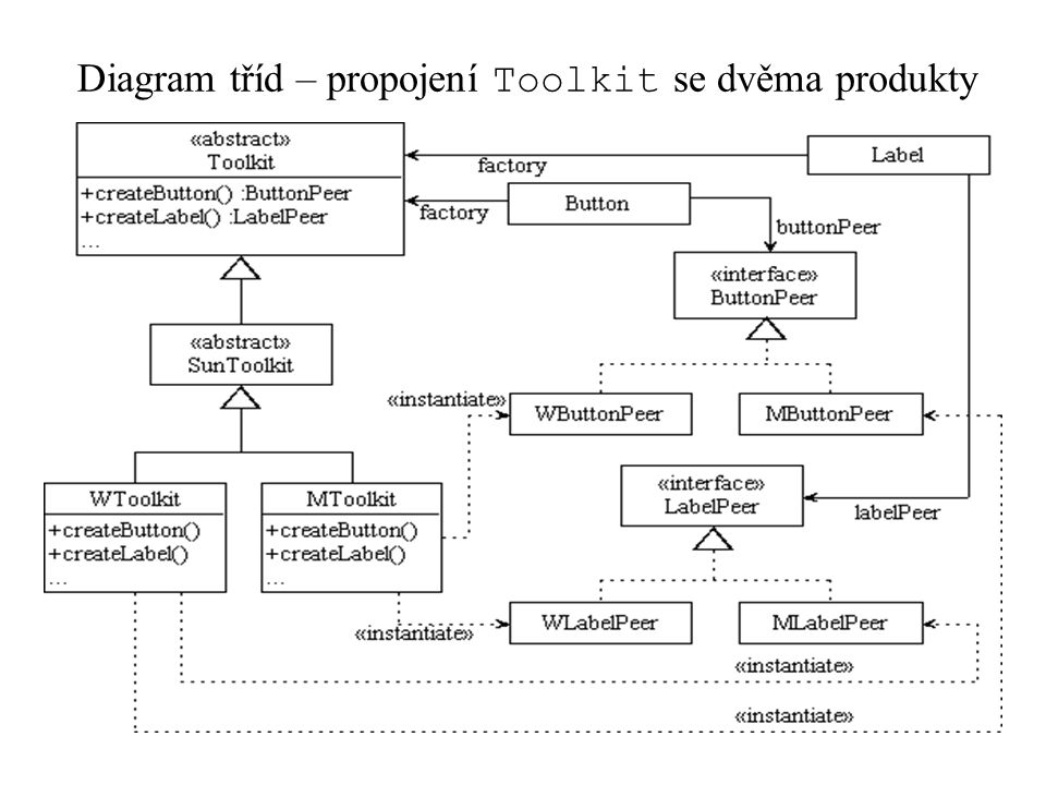 Diagram tříd – propojení Toolkit se dvěma produkty
