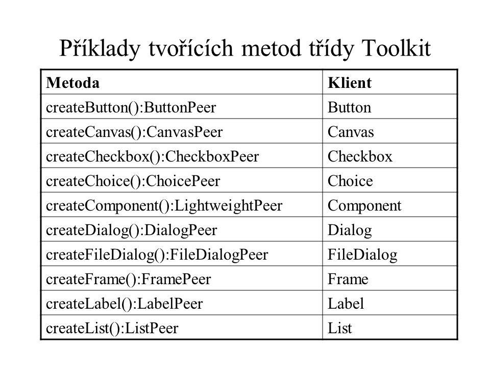 Příklady tvořících metod třídy Toolkit MetodaKlient createButton():ButtonPeerButton createCanvas():CanvasPeerCanvas createCheckbox():CheckboxPeerCheckbox createChoice():ChoicePeerChoice createComponent():LightweightPeerComponent createDialog():DialogPeerDialog createFileDialog():FileDialogPeerFileDialog createFrame():FramePeerFrame createLabel():LabelPeerLabel createList():ListPeerList