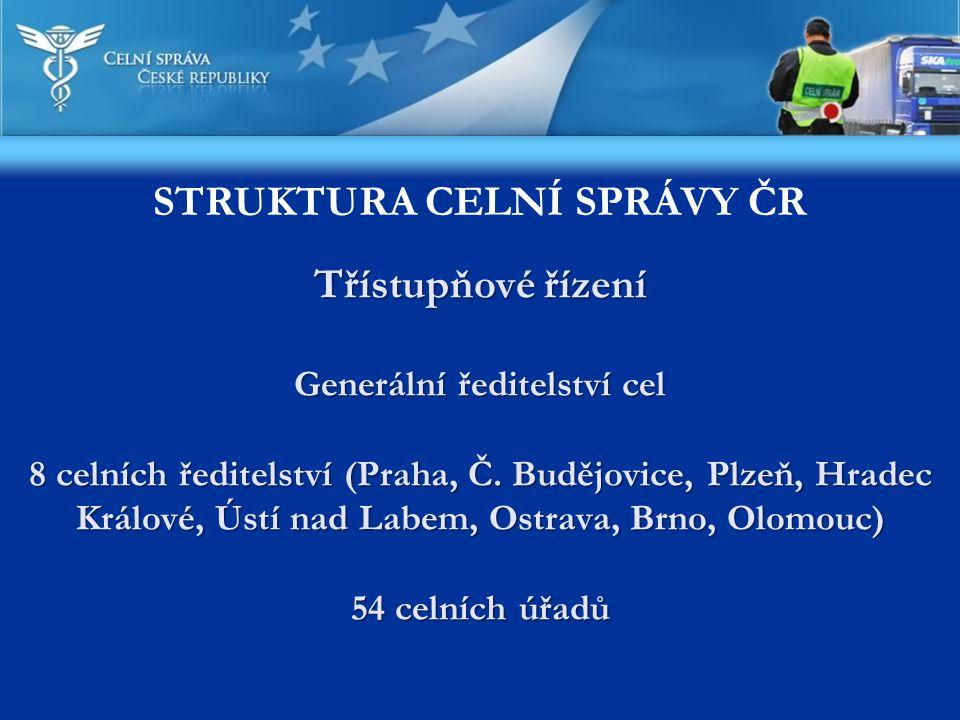 Základní celní režimy: dovoz, vývoz, tranzit ČR nemá kromě 5 mezinárodních letišť (např.