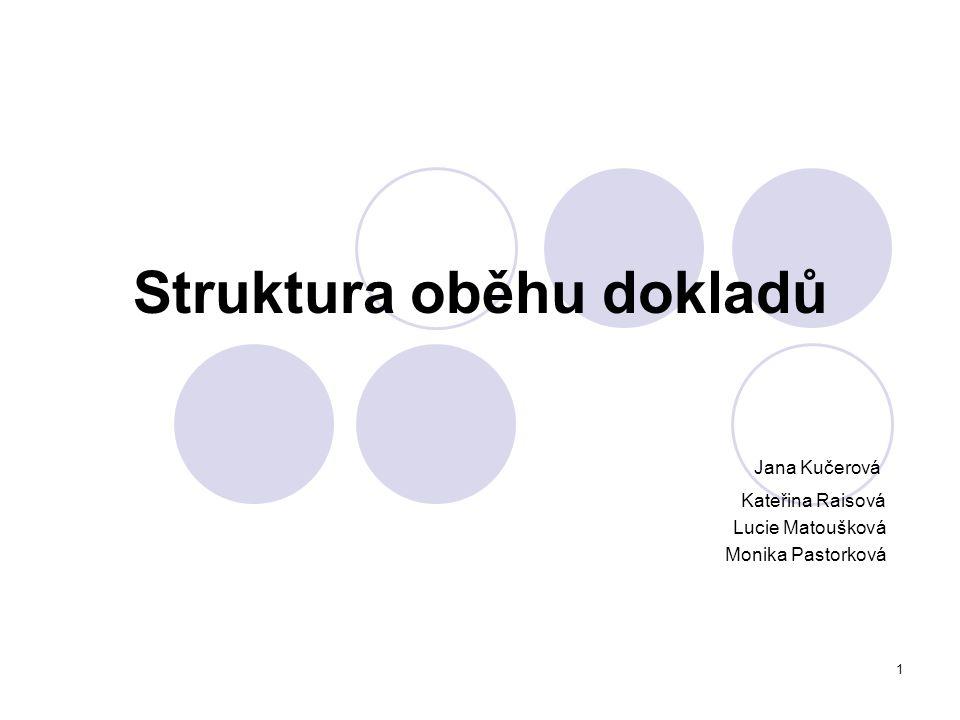 2 Obsah: Cíl projektu Charakteristika problematiky Návrh řešení Procesní mapa- grafické znázornění Dokumentace procesu Závěr Použitá literatura Přílohy - vzory dokumentů