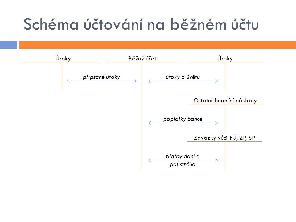 Schéma účtování na běžném účtu ÚrokyBěžný účetÚroky Ostatní finanční náklady Závazky vůči FÚ, ZP, SP úroky z úvěrupřipsané úroky poplatky bance platby