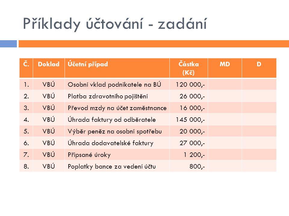 Příklady účtování - zadání Č.DokladÚčetní případČástka (Kč) MDD 1.VBÚOsobní vklad podnikatele na BÚ120 000,- 2.VBÚPlatba zdravotního pojištění26 000,-