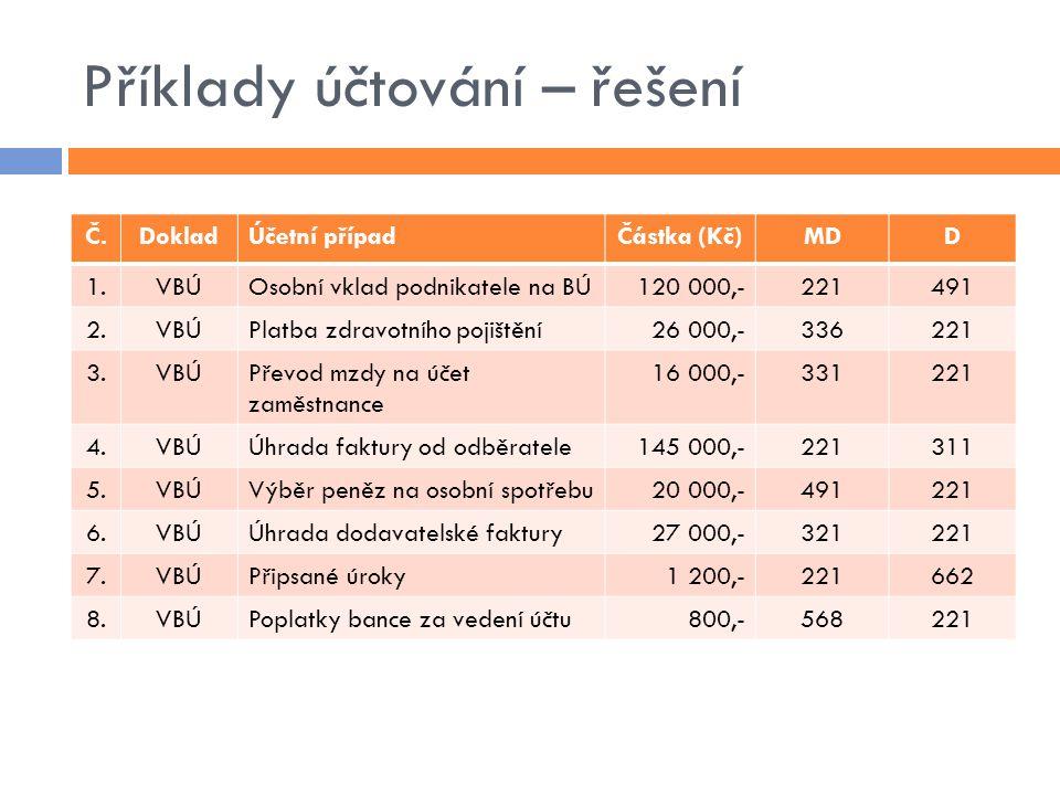 Příklady účtování – řešení Č.DokladÚčetní případČástka (Kč)MDD 1.VBÚOsobní vklad podnikatele na BÚ120 000,-221491 2.VBÚPlatba zdravotního pojištění26