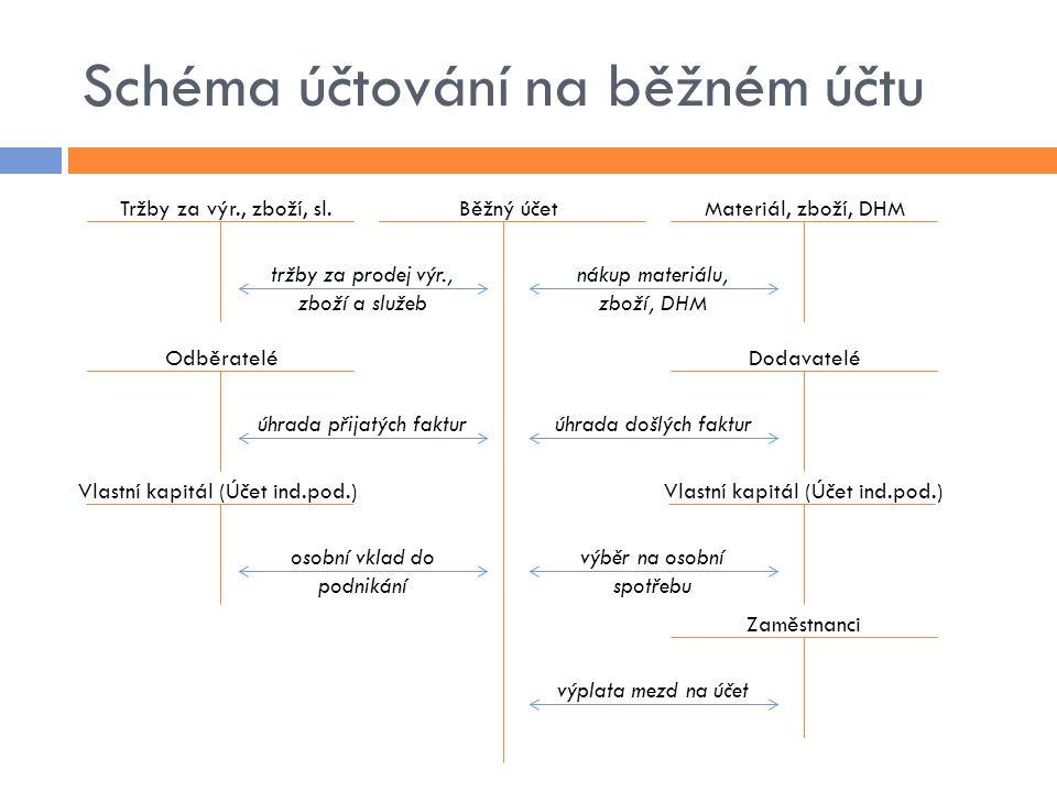 Schéma účtování na běžném účtu Tržby za výr., zboží, sl.Běžný účetMateriál, zboží, DHM Dodavatelé Vlastní kapitál (Účet ind.pod.) Zaměstnanci Odběrate