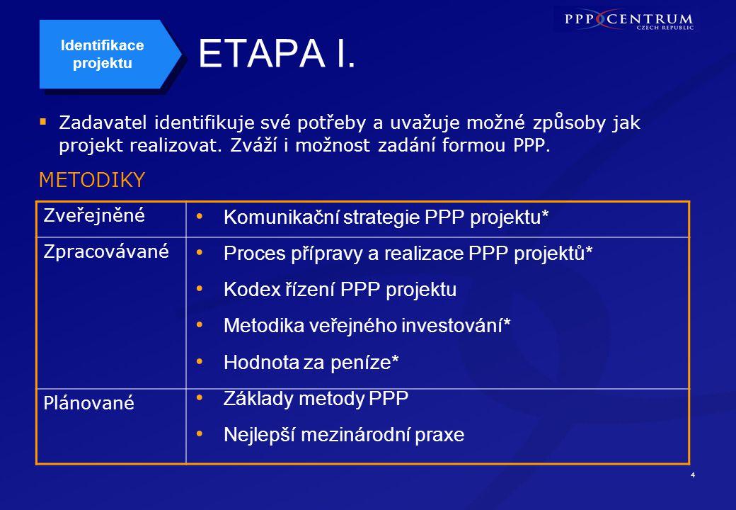 4 ETAPA I. Zadavatel identifikuje své potřeby a uvažuje možné způsoby jak projekt realizovat.