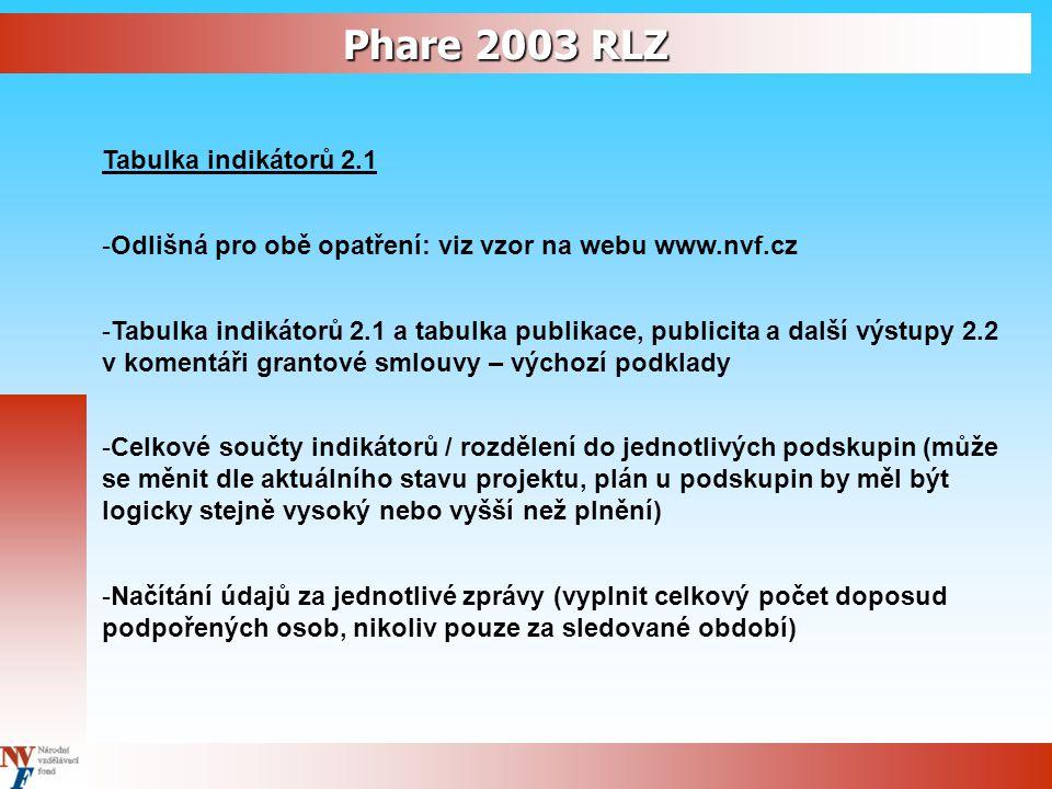Phare 2003 RLZ Tabulka indikátorů 2.1 -Odlišná pro obě opatření: viz vzor na webu www.nvf.cz -Tabulka indikátorů 2.1 a tabulka publikace, publicita a další výstupy 2.2 v komentáři grantové smlouvy – výchozí podklady -Celkové součty indikátorů / rozdělení do jednotlivých podskupin (může se měnit dle aktuálního stavu projektu, plán u podskupin by měl být logicky stejně vysoký nebo vyšší než plnění) -Načítání údajů za jednotlivé zprávy (vyplnit celkový počet doposud podpořených osob, nikoliv pouze za sledované období)