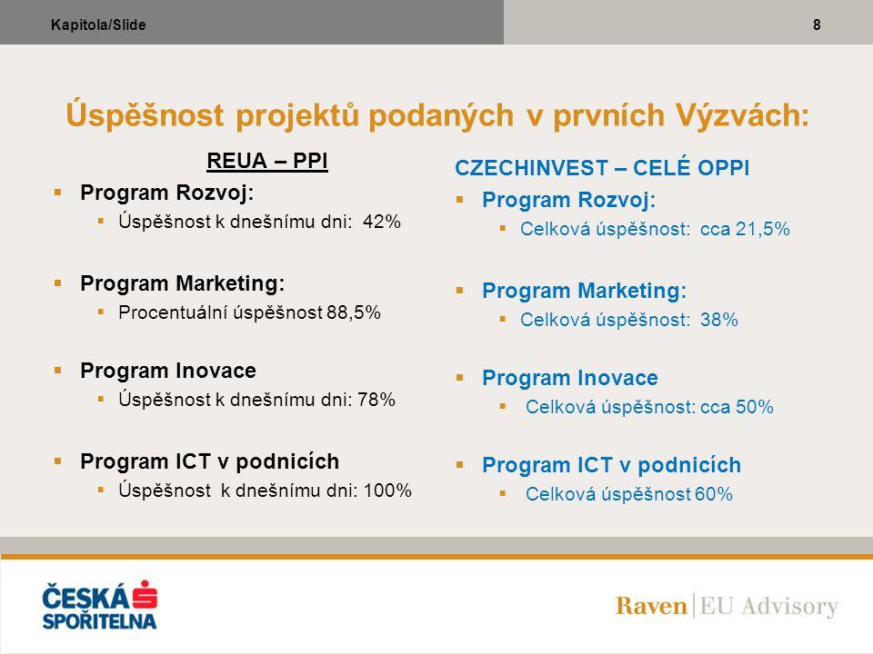 8Kapitola/Slide Úspěšnost projektů podaných v prvních Výzvách: REUA – PPI  Program Rozvoj:  Úspěšnost k dnešnímu dni: 42%  Program Marketing:  Pro