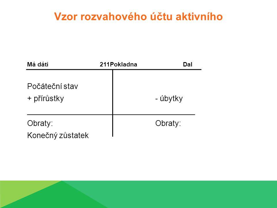 Vzor rozvahového účtu aktivního Má dáti211PokladnaDal Počáteční stav + přírůstky- úbytky _______________________________________Obraty: Konečný zůstatek