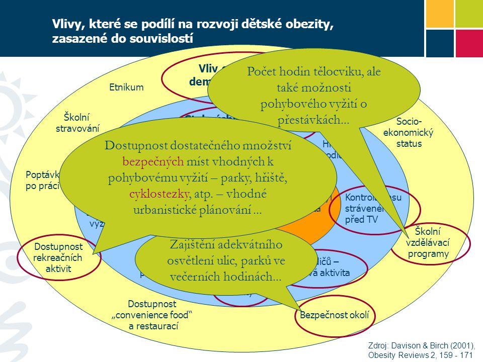 """Dětská obezita Chování dětí Energetický příjem Sedavý styl života Pohybová aktivita Znalosti o výživě Styl výchovy rodiči a charakter rodiny Dostupnost potravin v rodině Hmotnost rodičů Energetický příjem rodičů Podpora aktivity Vzor rodičů – pohybová aktivita Kontrola času stráveného před TV Vliv společnosti a demografické faktory Etnikum Vlivy, které se podílí na rozvoji dětské obezity, zasazené do souvislostí Školní stravování Poptávka po práci Dostupnost rekreačních aktivit Dostupnost """"convenience food a restaurací Bezpečnost okolí Školní vzdělávací programy Socio- ekonomický status Zdroj: Davison & Birch (2001), Obesity Reviews 2, 159 - 171 Počet hodin tělocviku, ale také možnosti pohybového vyžití o přestávkách..."""