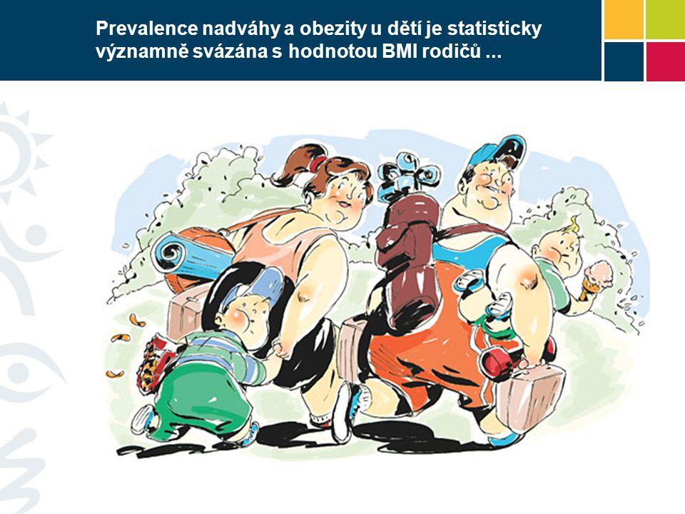 Prevalence nadváhy a obezity u dětí je statisticky významně svázána s hodnotou BMI rodičů...