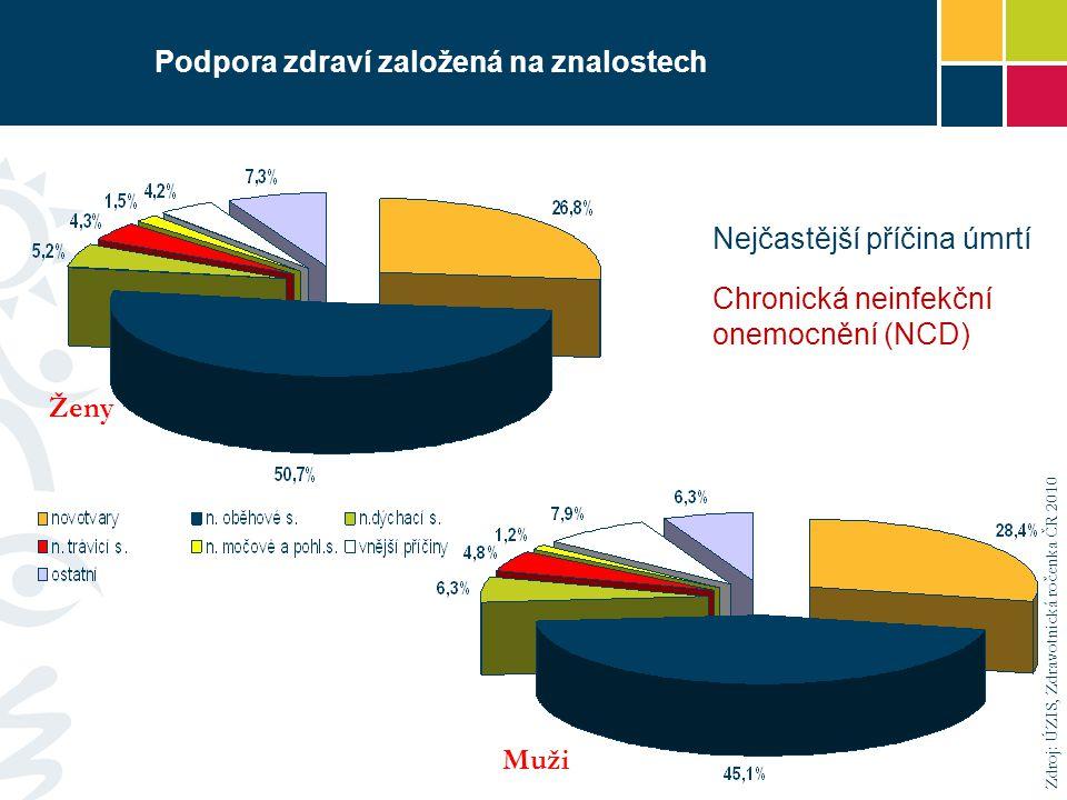 Podpora zdraví založená na znalostech Zdroj: ÚZIS, Zdravotnická ročenka ČR 2010 Nejčastější příčina úmrtí Chronická neinfekční onemocnění (NCD) Muži Ženy