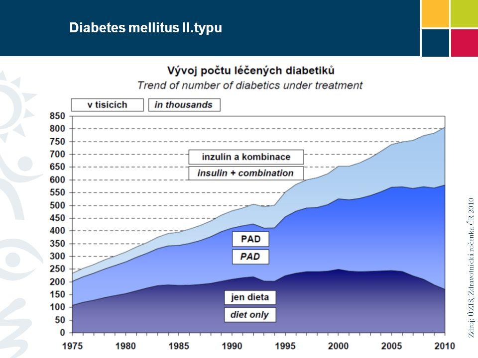 Diabetes mellitus II.typu Zdroj: ÚZIS, Zdravotnická ročenka ČR 2010