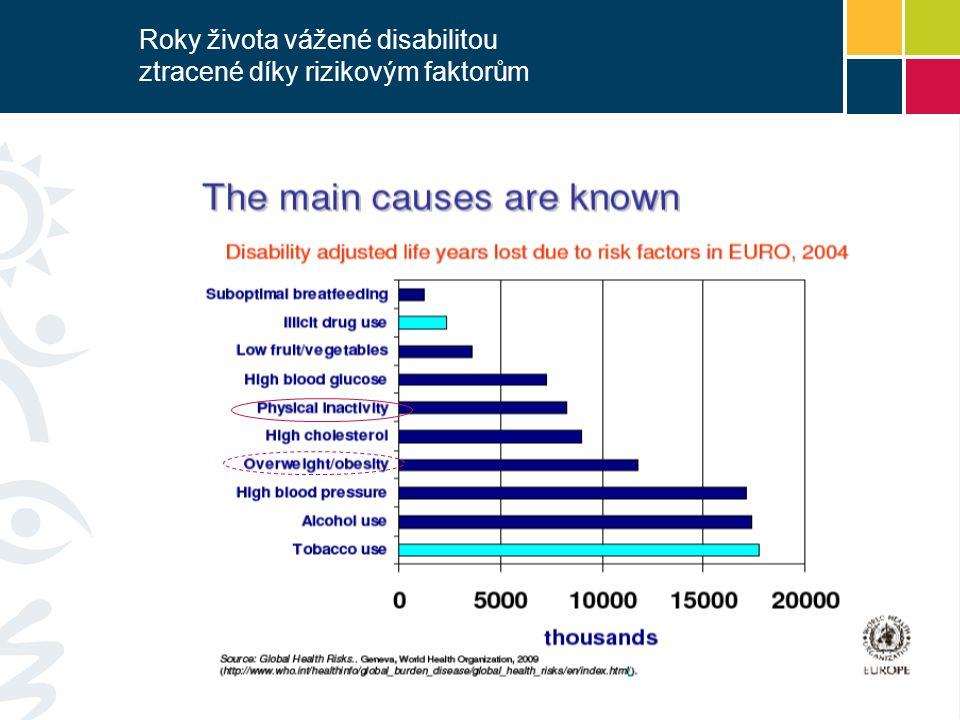 Roky života vážené disabilitou ztracené díky rizikovým faktorům