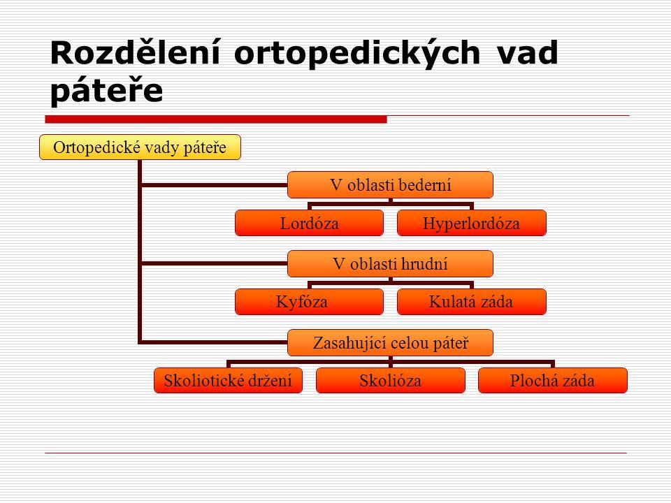 Rozdělení ortopedických vad páteře Ortopedické vady páteře V oblasti bederní LordózaHyperlordóza V oblasti hrudní Kyfóza Kulatá záda Zasahující celou